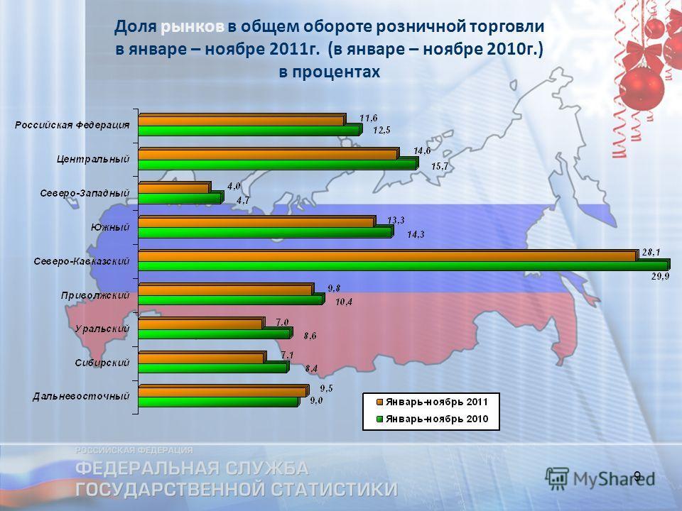 9 Доля рынков в общем обороте розничной торговли в январе – ноябре 2011г. (в январе – ноябре 2010г.) в процентах