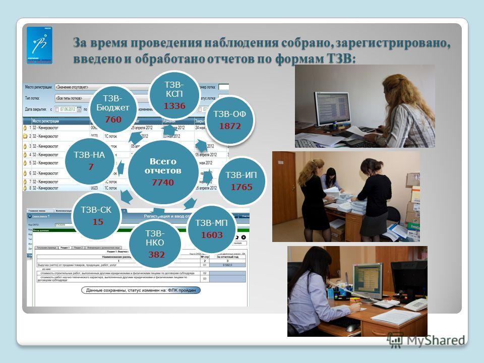 За время проведения наблюдения собрано, зарегистрировано, введено и обработано отчетов по формам ТЗВ: Всего отчетов 7740 ТЗВ- КСП 1336 ТЗВ-ОФ 1872 ТЗВ-ИП 1765 ТЗВ-МП 1603 ТЗВ- НКО 382 ТЗВ-СК 15 ТЗВ-НА 7 ТЗВ- Бюджет 760