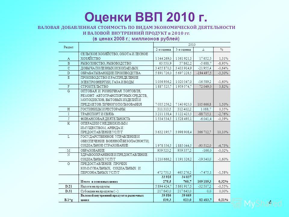 4 Оценки ВВП 2010 г. ВАЛОВАЯ ДОБАВЛЕННАЯ СТОИМОСТЬ ПО ВИДАМ ЭКОНОМИЧЕСКОЙ ДЕЯТЕЛЬНОСТИ И ВАЛОВОЙ ВНУТРЕННИЙ ПРОДУКТ в 2010 гг. (в ценах 2008 г.; миллионов рублей) Раздел 2010 2-я оценка3-я оценка% А СЕЛЬСКОЕ ХОЗЯЙСТВО, ОХОТА И ЛЕСНОЕ ХОЗЯЙСТВО1 344 2