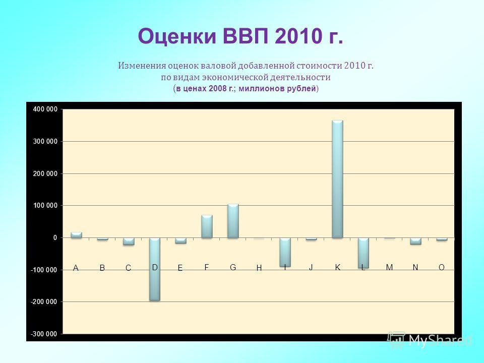 6 Оценки ВВП 2010 г. Изменения оценок валовой добавленной стоимости 2010 г. по видам экономической деятельности ( в ценах 2008 г.; миллионов рублей)
