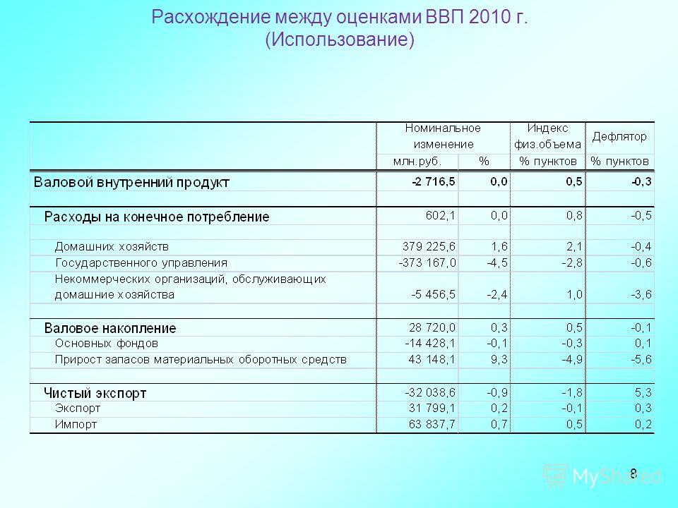 8 Расхождение между оценками ВВП 2010 г. (Использование)