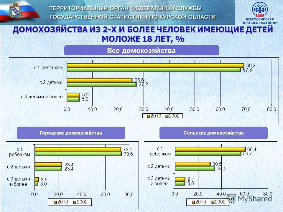 ДОМОХОЗЯЙСТВА ИЗ 2-Х И БОЛЕЕ ЧЕЛОВЕК ИМЕЮЩИЕ ДЕТЕЙ МОЛОЖЕ 18 ЛЕТ, % Все домохозяйства Сельские домохозяйстваГородские домохозяйства