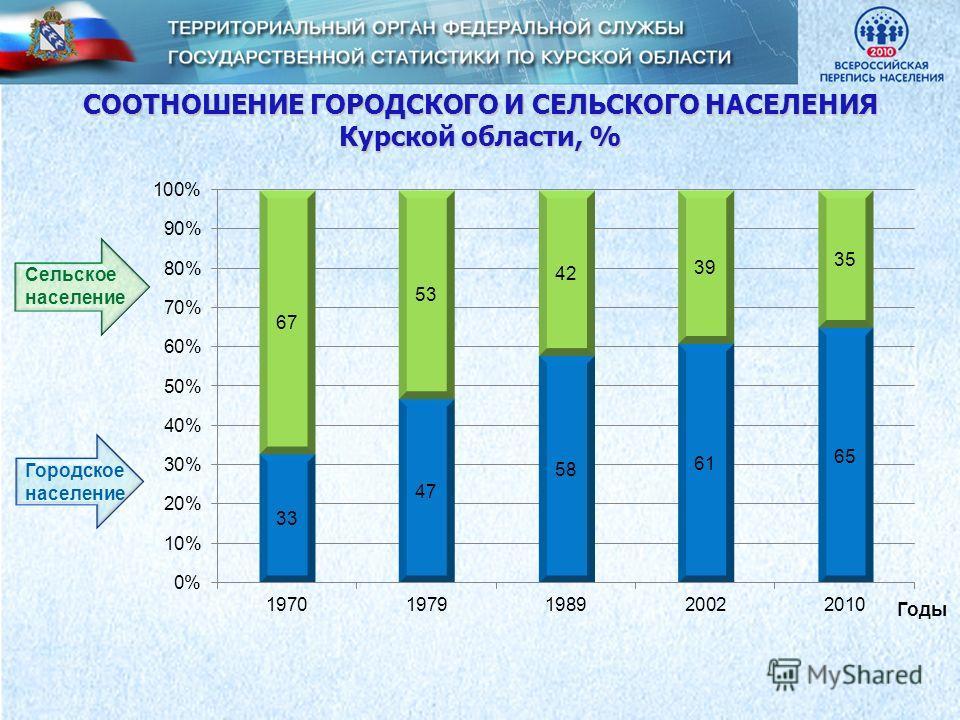 СООТНОШЕНИЕ ГОРОДСКОГО И СЕЛЬСКОГО НАСЕЛЕНИЯ Курской области, % Сельское население Городское население