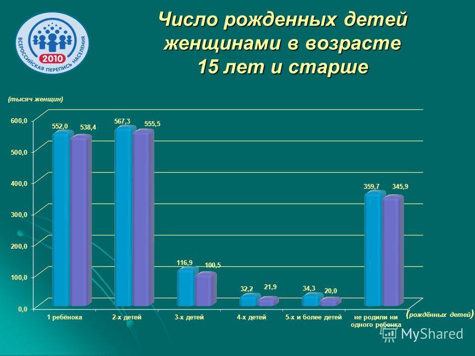Число рожденных детей женщинами в возрасте 15 лет и старше (тысяч женщин) ( рождённых детей )