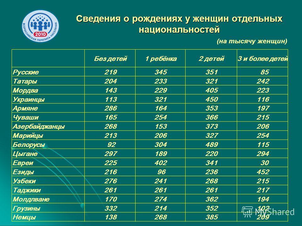 Сведения о рождениях у женщин отдельных национальностей Без детей1 ребёнка2 детей3 и более детей Русские219345351 85 Татары204233321242 Мордва143229405223 Украинцы113321450116 Армяне286164353197 Чуваши165254366215 Азербайджанцы268153373206 Марийцы213