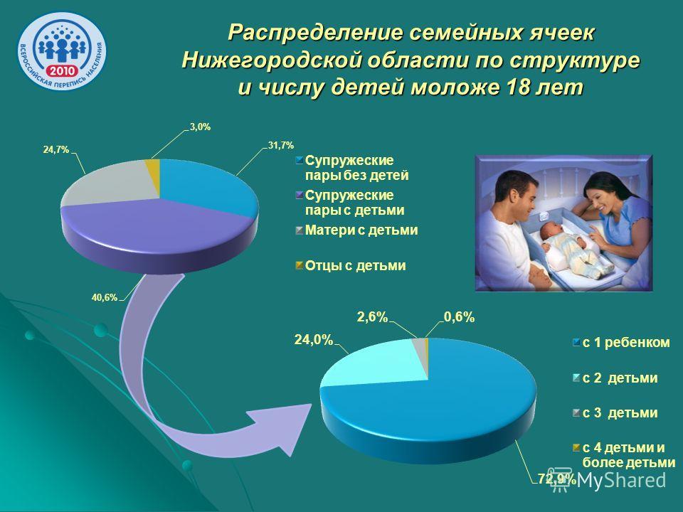 Распределение семейных ячеек Нижегородской области по структуре и числу детей моложе 18 лет