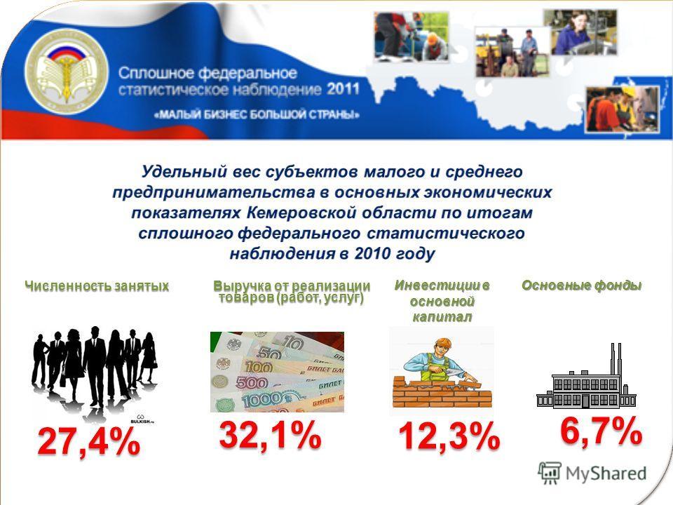 Численность занятых 27,4% Выручка от реализации товаров (работ, услуг) 32,1% Инвестиции в основной капитал Основные фонды 6,7% 12,3%