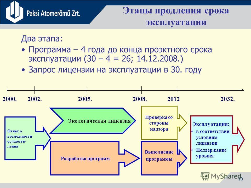 10 Этапы продления срока эксплуатации Два этапа: Программа – 4 года до конца проэктного срока эксплуатации (30 – 4 = 26; 14.12.2008.) Запрос лицензии на эксплуатации в 30. году 2000. 2002.2005. 2008. 2012 2032. Отчет о возможности осуществ- ления Раз