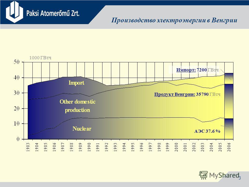 3 Производство электроэнергии в Венгрии Продукт Венгрии: 35790 ГВтч АЭС 37.6 % Импорт: 7200 ГВтч 1000 ГВтч