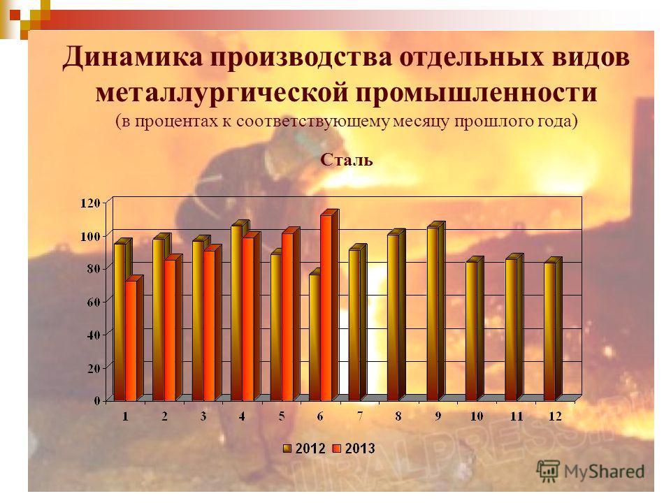 Сталь Динамика производства отдельных видов металлургической промышленности (в процентах к соответствующему месяцу прошлого года)