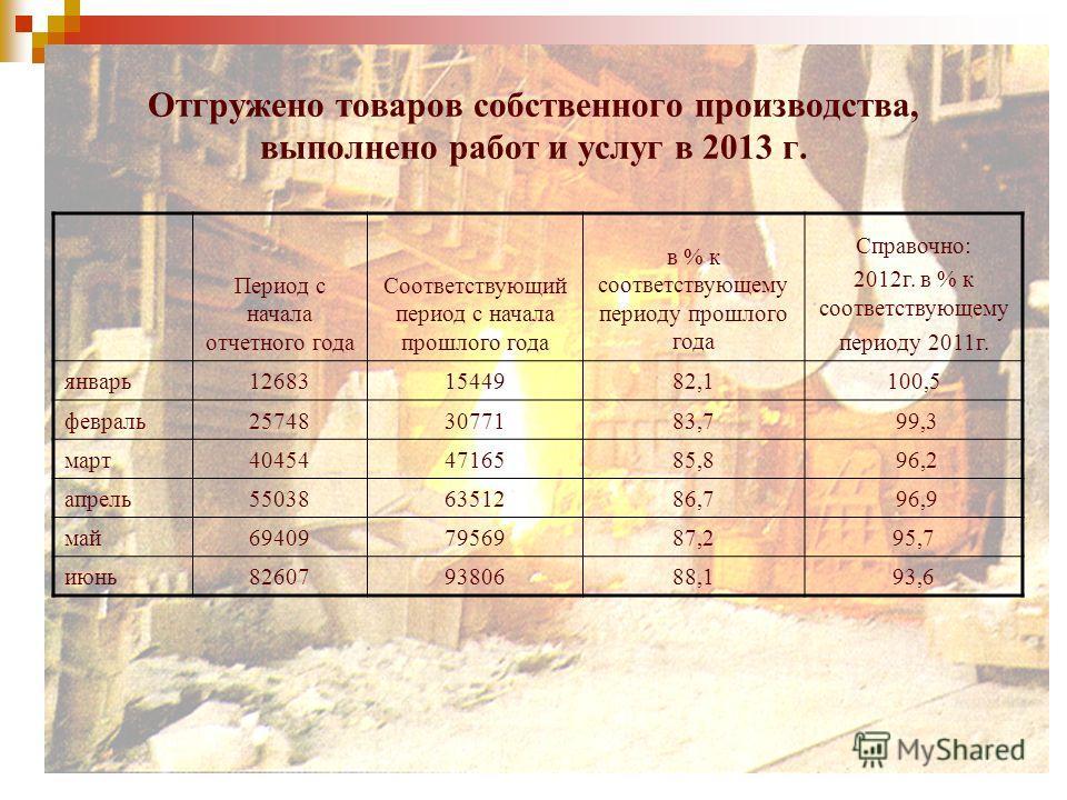 Отгружено товаров собственного производства, выполнено работ и услуг в 2013 г. Период с начала отчетного года Соответствующий период с начала прошлого года в % к соответствующему периоду прошлого года Справочно: 2012г. в % к соответствующему периоду