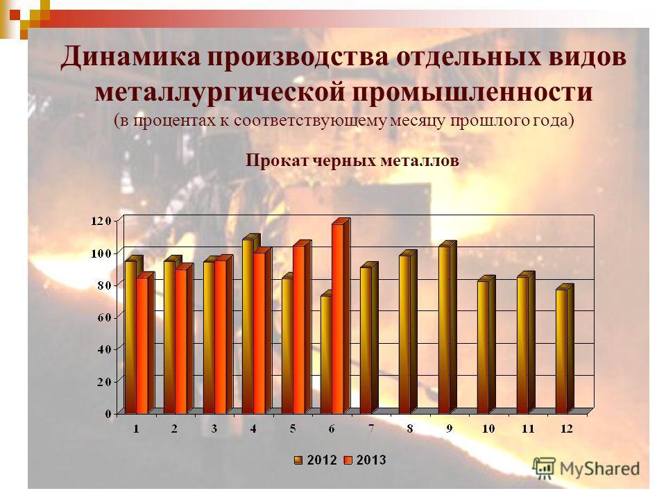 Динамика производства отдельных видов металлургической промышленности (в процентах к соответствующему месяцу прошлого года) Прокат черных металлов