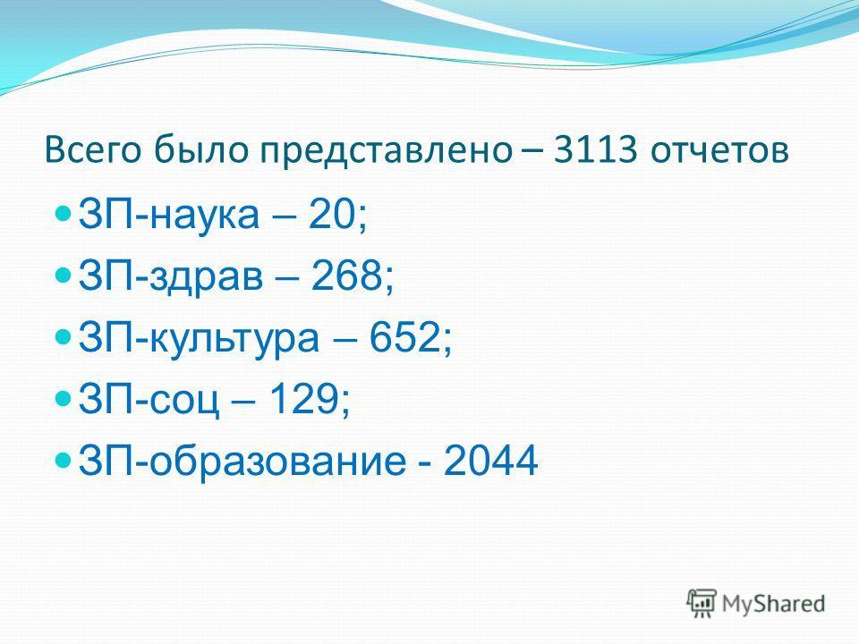 Всего было представлено – 3113 отчетов ЗП-наука – 20; ЗП-здрав – 268; ЗП-культура – 652; ЗП-соц – 129; ЗП-образование - 2044