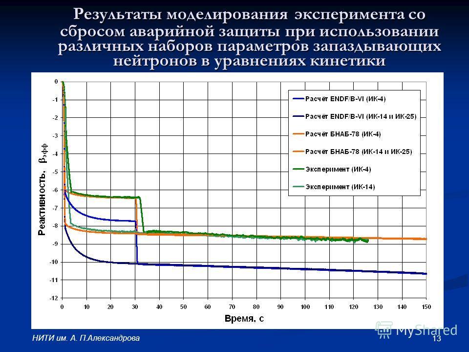 13 НИТИ им. А. П.Александрова Результаты моделирования эксперимента со сбросом аварийной защиты при использовании различных наборов параметров запаздывающих нейтронов в уравнениях кинетики
