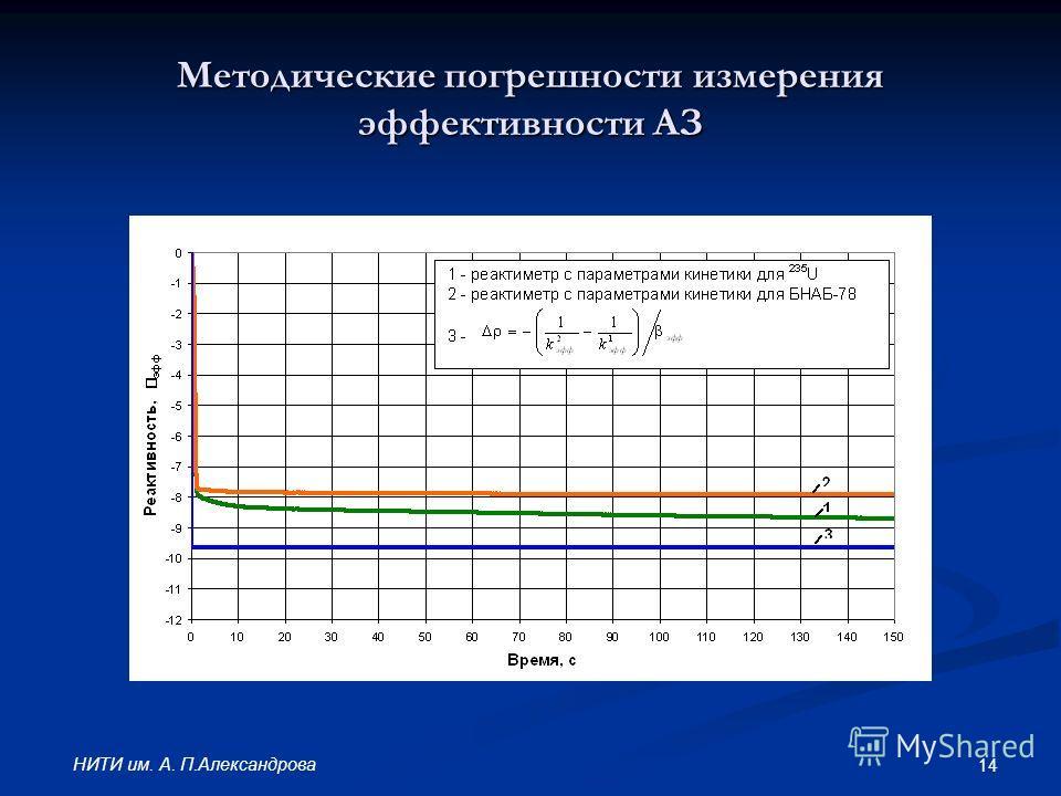 14 НИТИ им. А. П.Александрова Методические погрешности измерения эффективности АЗ