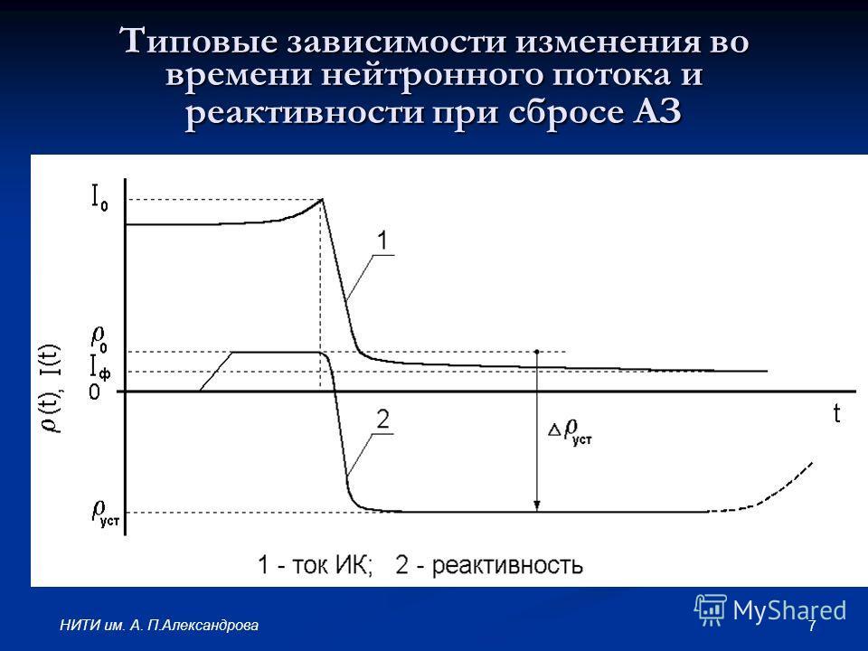 7 НИТИ им. А. П.Александрова Типовые зависимости изменения во времени нейтронного потока и реактивности при сбросе АЗ