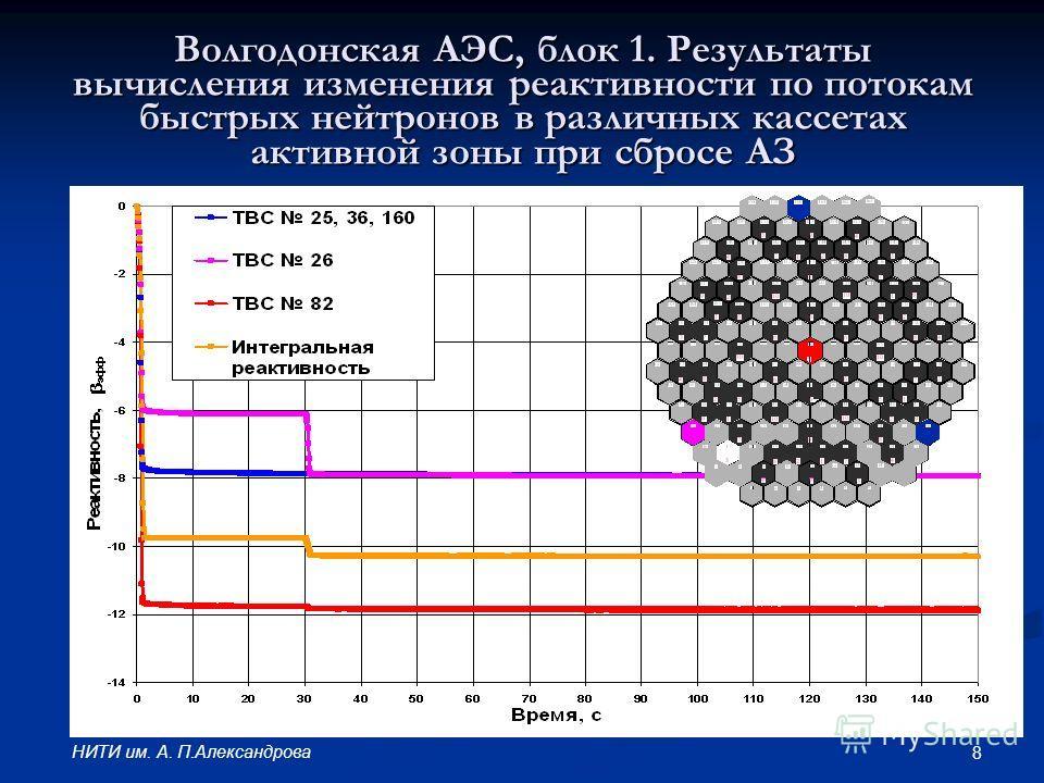 8 НИТИ им. А. П.Александрова Волгодонская АЭС, блок 1. Результаты вычисления изменения реактивности по потокам быстрых нейтронов в различных кассетах активной зоны при сбросе АЗ