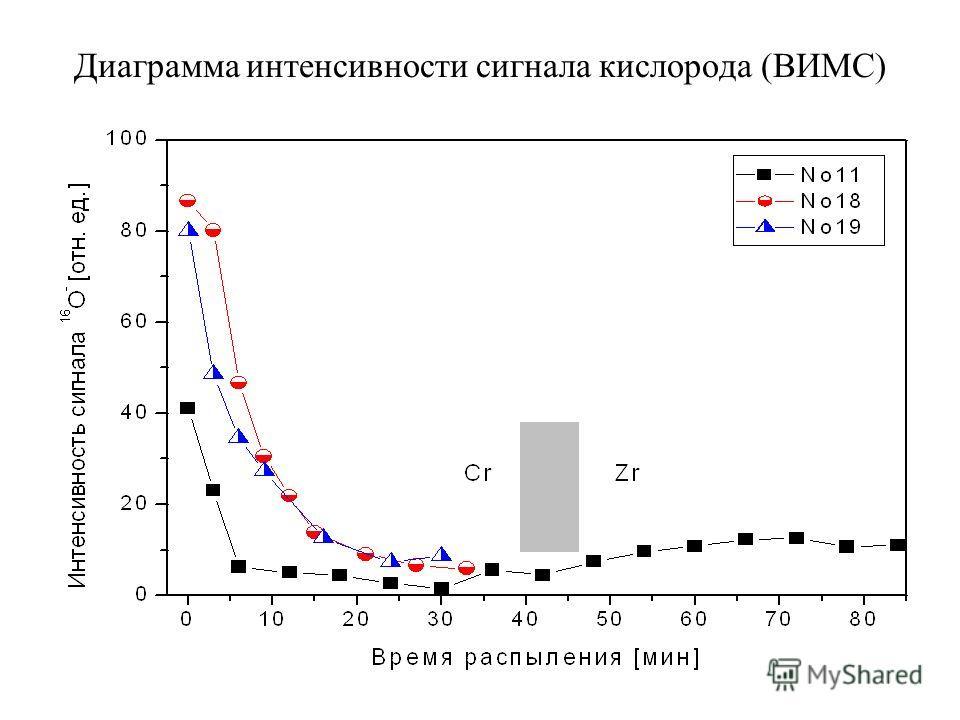 Диаграмма интенсивности сигнала кислорода (ВИМС)