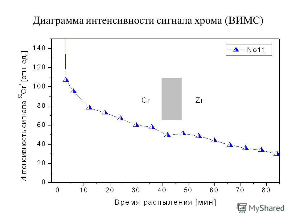 Диаграмма интенсивности сигнала хрома (ВИМС)