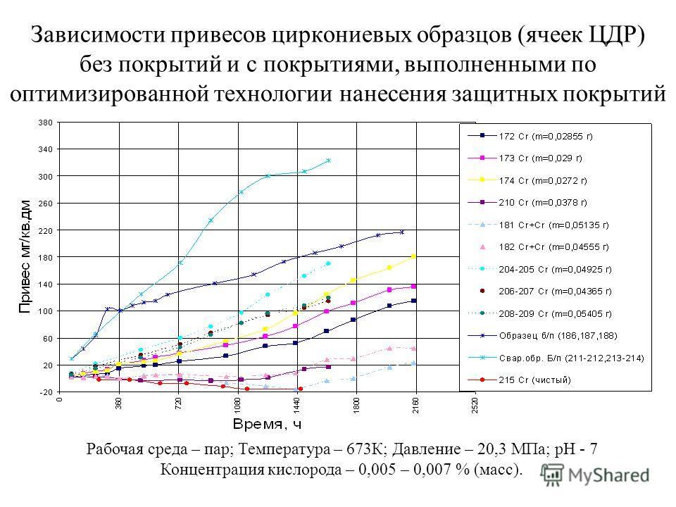 Зависимости привесов циркониевых образцов (ячеек ЦДР) без покрытий и с покрытиями, выполненными по оптимизированной технологии нанесения защитных покрытий Рабочая среда – пар; Температура – 673К; Давление – 20,3 МПа; pH - 7 Концентрация кислорода – 0