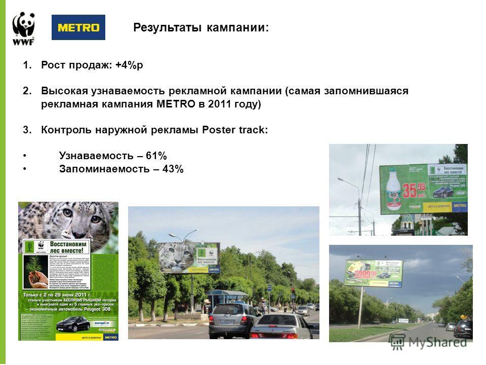 Результаты кампании: 1.Рост продаж: +4%p 2.Высокая узнаваемость рекламной кампании (самая запомнившаяся рекламная кампания METRO в 2011 году) 3.Контроль наружной рекламы Poster track: Узнаваемость – 61% Запоминаемость – 43%