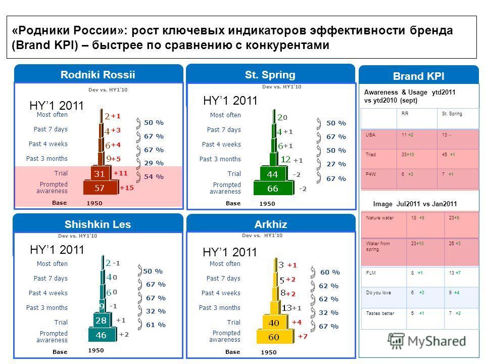 Arkhiz St. Spring Shishkin Les Rodniki Rossii «Родники России»: рост ключевых индикаторов эффективности бренда (Brand KPI) – быстрее по сравнению с конкурентами HY1 2011 1950 50 % 67 % 29 % 54 % +1 +3 +4 +5 +11 +15 Dev vs. HY110 Base Prompted awarene