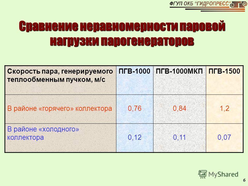 6 Сравнение неравномерности паровой нагрузки парогенераторов Скорость пара, генерируемого теплообменным пучком, м/с ПГВ-1000ПГВ-1000МКППГВ-1500 В районе «горячего» коллектора0,760,841,2 В районе «холодного» коллектора0,120,110,07
