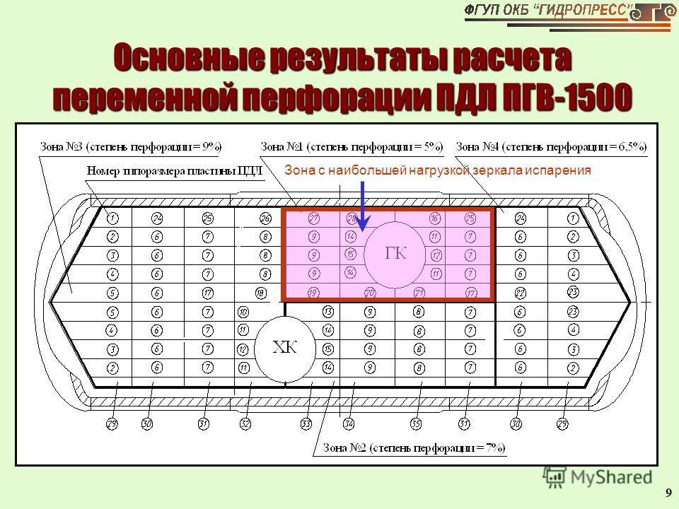 9 Основные результаты расчета переменной перфорации ПДЛ ПГВ-1500 Зона с наибольшей нагрузкой зеркала испарения