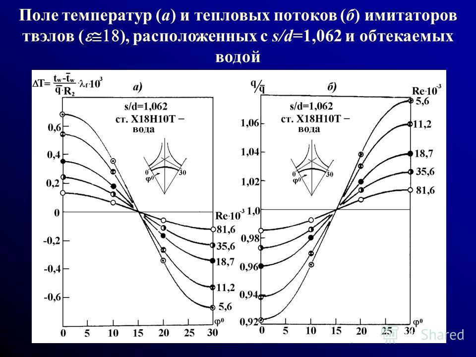 Поле температур (а) и тепловых потоков (б) имитаторов твэлов ( ), расположенных с s/d=1,062 и обтекаемых водой