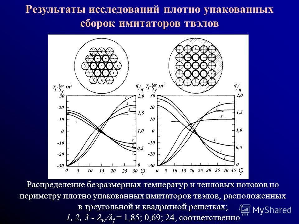 Результаты исследований плотно упакованных сборок имитаторов твэлов Распределение безразмерных температур и тепловых потоков по периметру плотно упакованных имитаторов твэлов, расположенных в треугольной и квадратной решетках; 1, 2, 3 - w f = 1,85; 0
