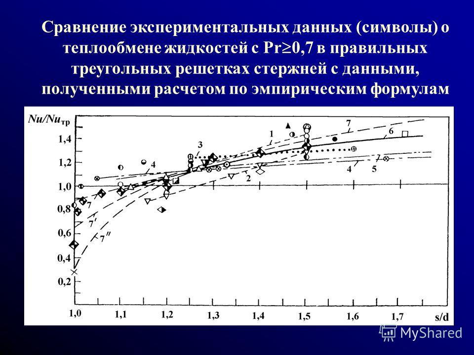 Сравнение экспериментальных данных (символы) о теплообмене жидкостей с Pr 0,7 в правильных треугольных решетках стержней с данными, полученными расчетом по эмпирическим формулам