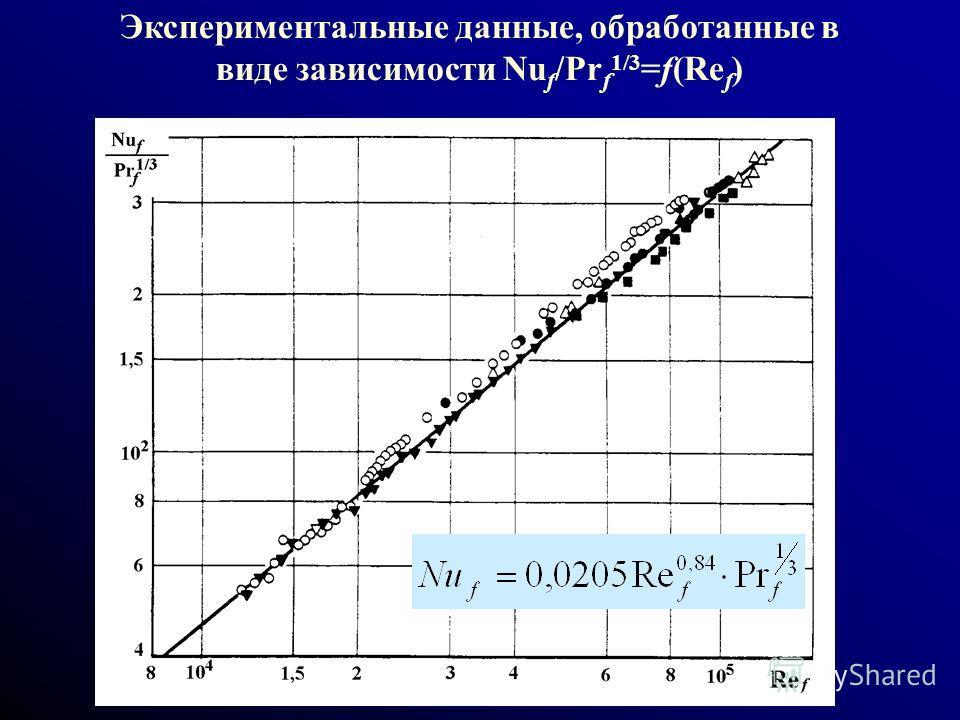 Экспериментальные данные, обработанные в виде зависимости Nu f /Pr f 1/3 =f(Re f )