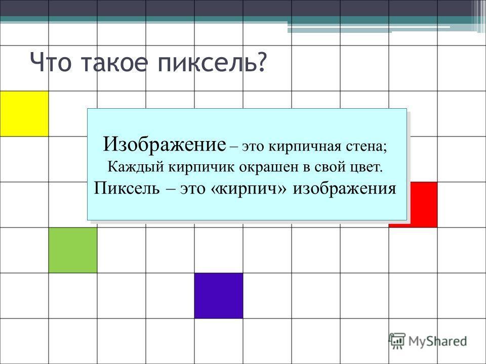 Что такое пиксель? Мельчайший элемент картинки – PICTURE ELEMENT – PIXEL – ПИКСЕЛЬ Мельчайший элемент картинки – PICTURE ELEMENT – PIXEL – ПИКСЕЛЬ Изображение – это кирпичная стена; Каждый кирпичик окрашен в свой цвет. Пиксель – это «кирпич» изображе