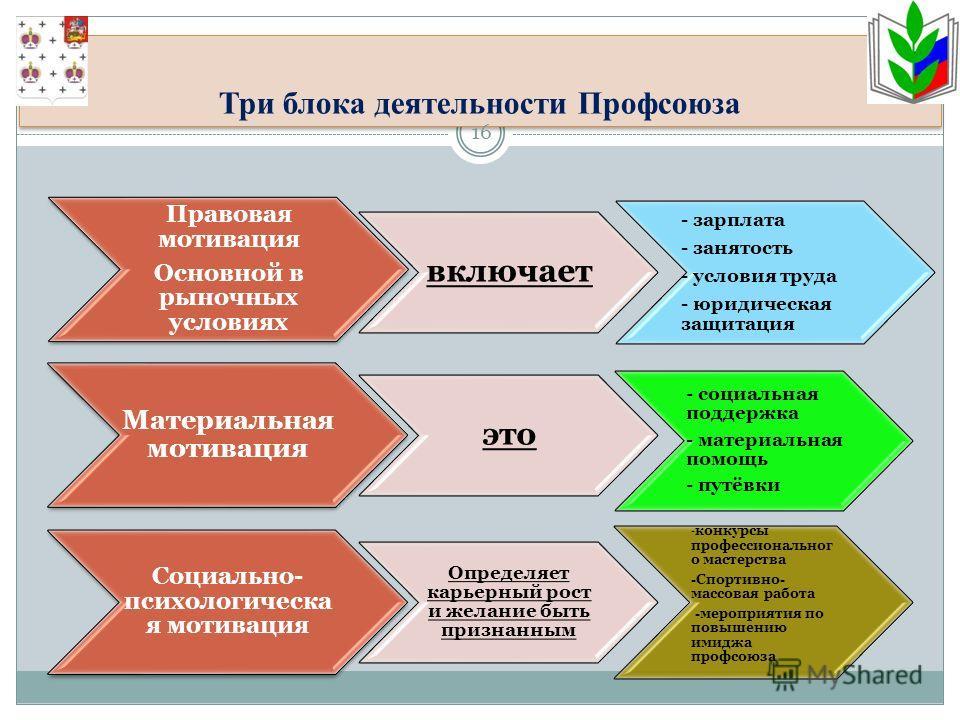 Три блока деятельности Профсоюза 16 - зарплата - занятость - условия труда - юридическая защитация