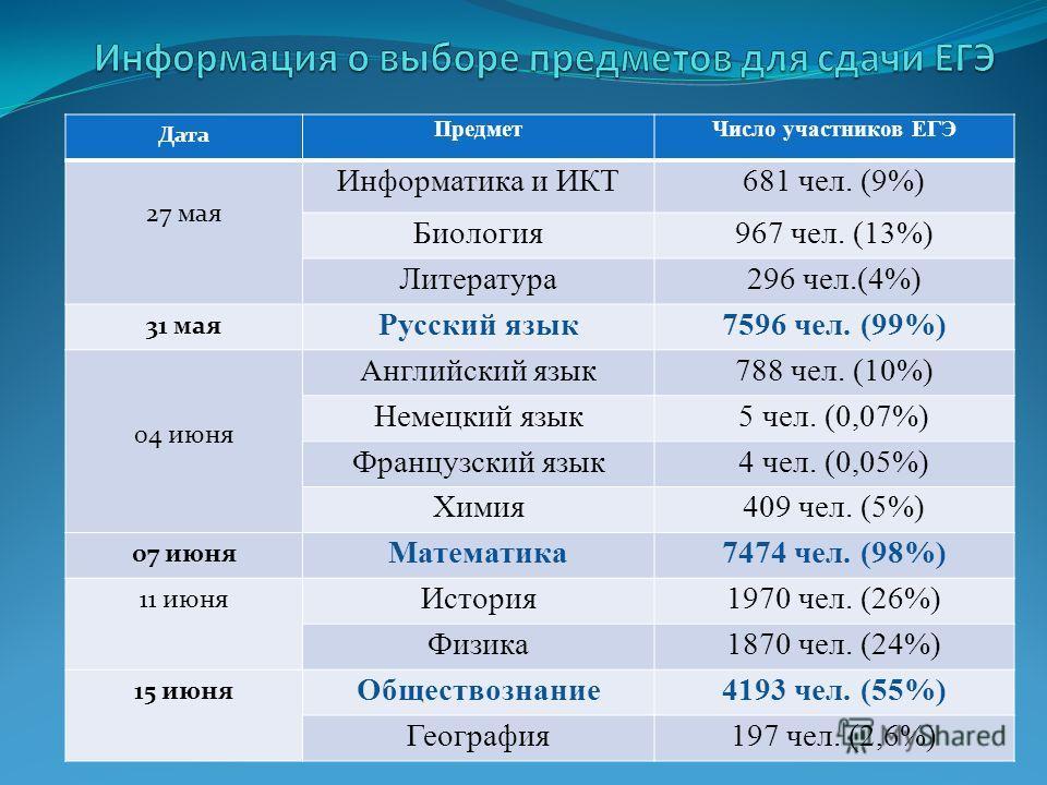 Дата ПредметЧисло участников ЕГЭ 27 мая Информатика и ИКТ681 чел. (9%) Биология967 чел. (13%) Литература296 чел.(4%) 31 мая Русский язык7596 чел. (99%) 04 июня Английский язык788 чел. (10%) Немецкий язык5 чел. (0,07%) Французский язык4 чел. (0,05%) Х