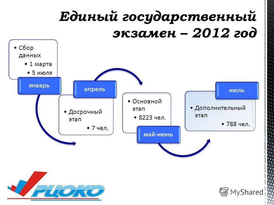 Сбор данных 1 марта 5 июля январь Досрочный этап 7 чел. апрель Основной этап 8223 чел. май-июнь Дополнительный этап 788 чел. июль