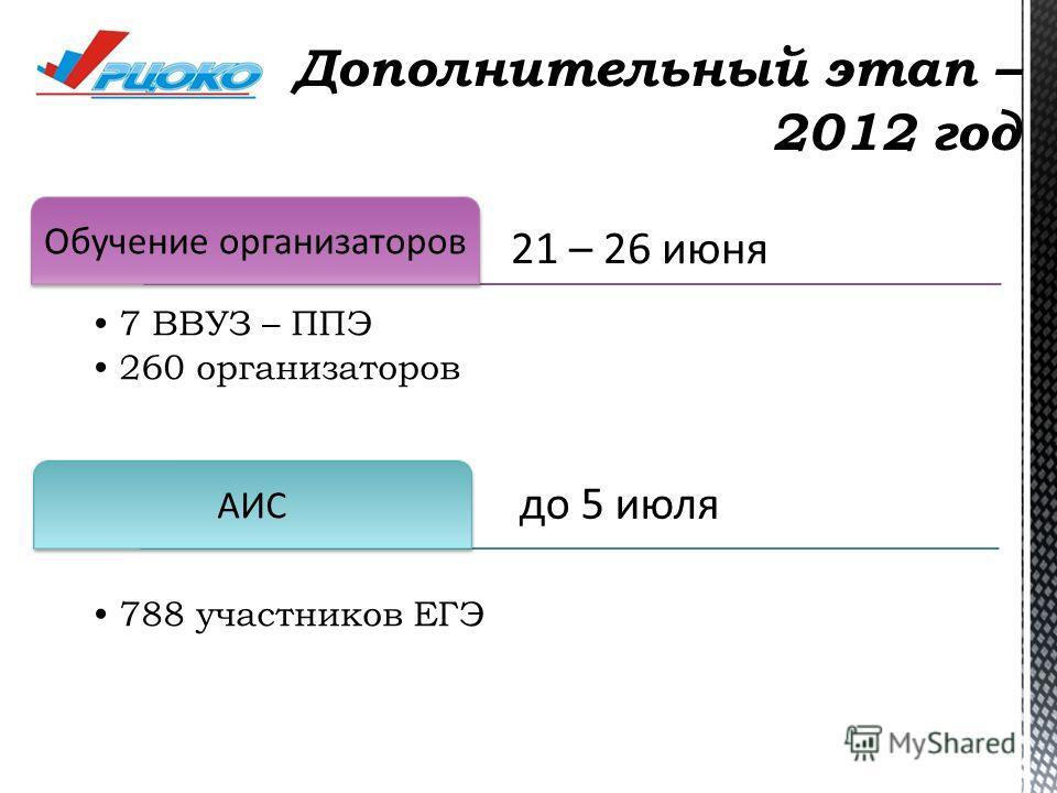 Дополнительный этап – 2012 год 21 – 26 июня Обучение организаторов 7 ВВУЗ – ППЭ 260 организаторов до 5 июля АИС 788 участников ЕГЭ