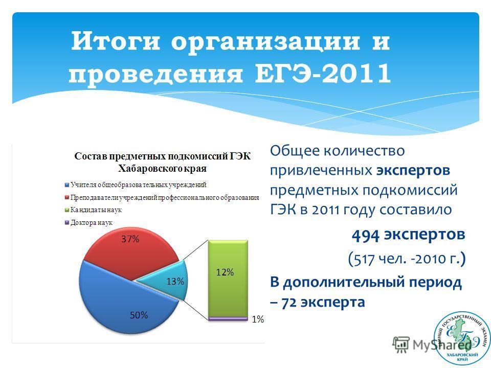 Итоги организации и проведения ЕГЭ-2011 Общее количество привлеченных экспертов предметных подкомиссий ГЭК в 2011 году составило 494 экспертов (517 чел. -2010 г.) В дополнительный период – 72 эксперта