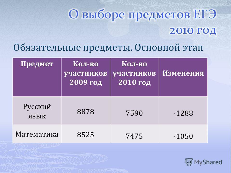 Обязательные предметы. Основной этап ПредметКол-во участников 2009 год Кол-во участников 2010 год Изменения Русский язык 8878 7590 -1288 Математика 85257475 -1050