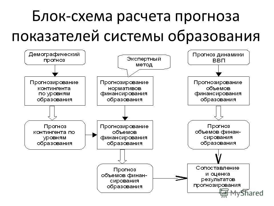 Блок-схема расчета прогноза показателей системы образования