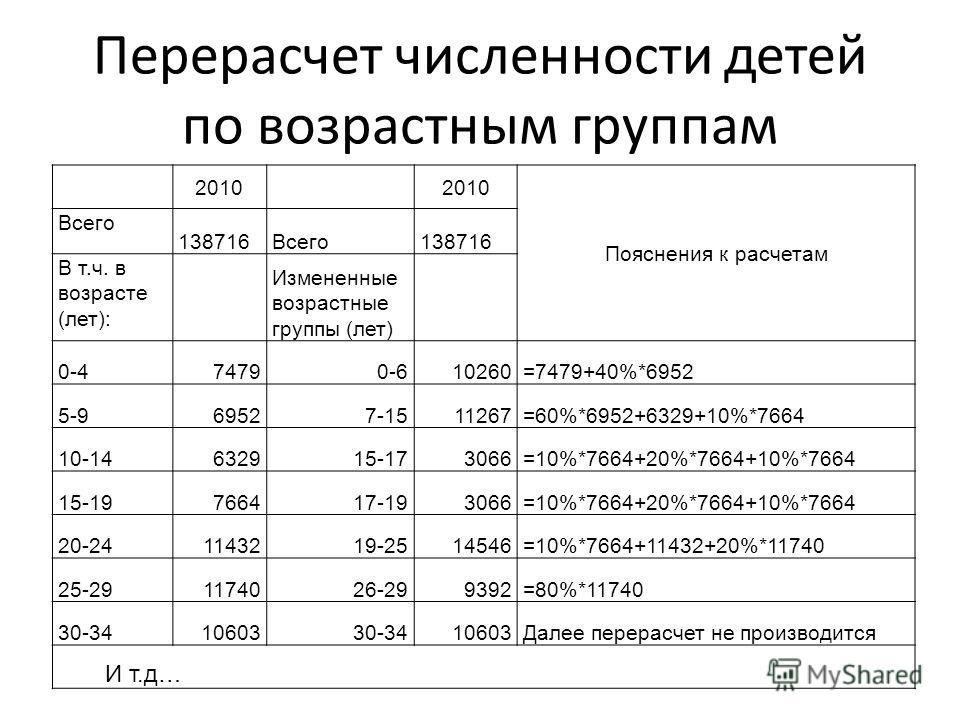 Перерасчет численности детей по возрастным группам 2010 Пояснения к расчетам Всего 138716Всего138716 В т.ч. в возрасте (лет): Измененные возрастные группы (лет) 0-474790-610260=7479+40%*6952 5-969527-1511267=60%*6952+6329+10%*7664 10-14632915-173066=