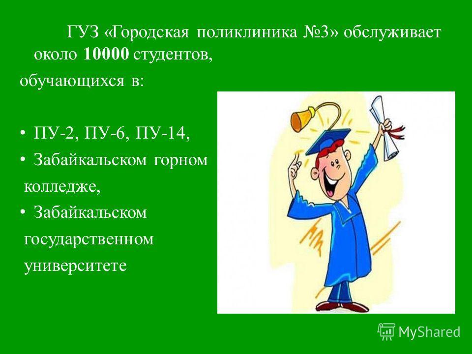 ГУЗ «Городская поликлиника 3» обслуживает около 10000 студентов, обучающихся в: ПУ-2, ПУ-6, ПУ-14, Забайкальском горном колледже, Забайкальском государственном университете