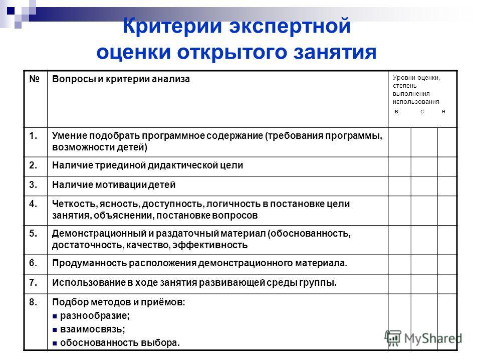 Критерии экспертной оценки открытого занятия Вопросы и критерии анализа Уровни оценки, степень выполнения использования в с н 1.Умение подобрать программное содержание (требования программы, возможности детей) 2.Наличие триединой дидактической цели 3