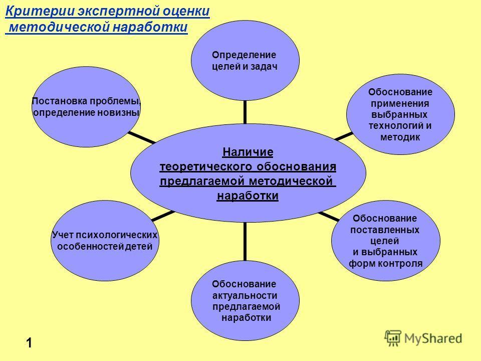 Наличие теоретического обоснования предлагаемой методической наработки Определение целей и задач Обоснование применения выбранных технологий и методик Обоснование поставленных целей и выбранных форм контроля Обоснование актуальности предлагаемой нара