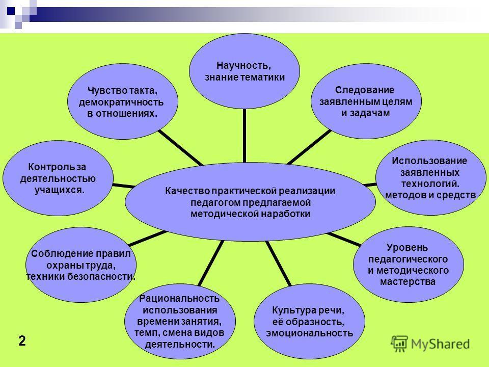 Качество практической реализации педагогом предлагаемой методической наработки Научность, знание тематики Следование заявленным целям и задачам Использование заявленных технологий. методов и средств Уровень педагогического и методического мастерства