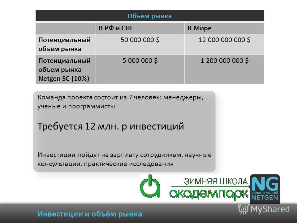 Инвестиции и объём рынка Команда проекта состоит из 7 человек: менеджеры, ученые и программисты Требуется 12 млн. р инвестиций Инвестиции пойдут на зарплату сотрудникам, научные консультации, практические исследования Объем рынка В РФ и СНГВ Мире Пот