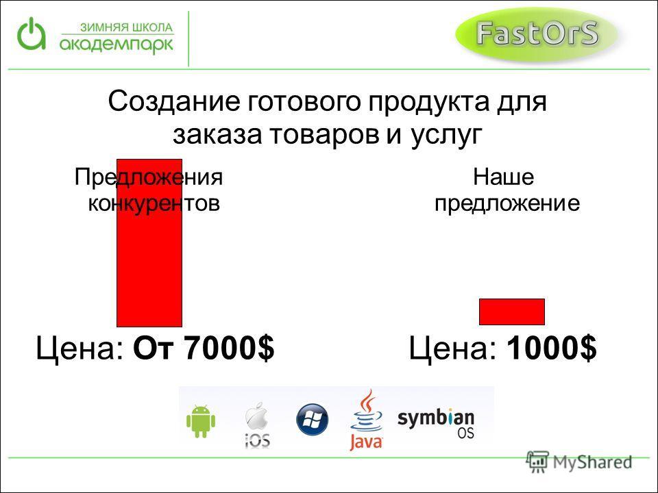Предложения конкурентов Создание готового продукта для заказа товаров и услуг Цена: От 7000$ Наше предложение Цена: 1000$