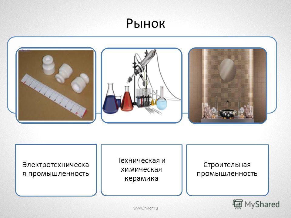 Рынок www.nncr.ru Электротехническа я промышленность Техническая и химическая керамика Строительная промышленность