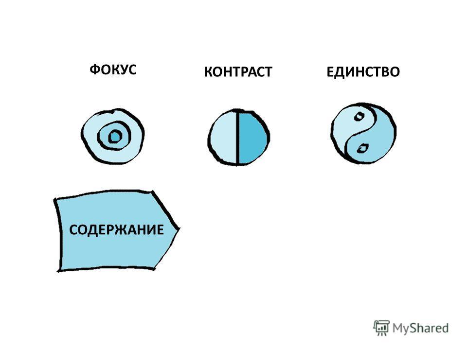 ФОКУС КОНТРАСТЕДИНСТВО СОДЕРЖАНИЕ
