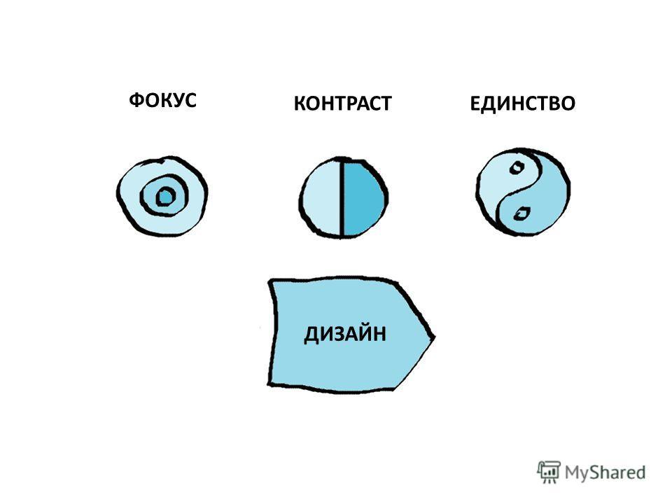 ФОКУС КОНТРАСТЕДИНСТВО ДИЗАЙН